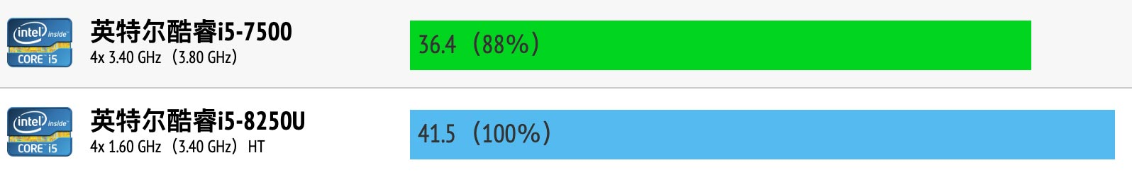 Intel Core i5-7500和i5-8250U性能跑分对比评测