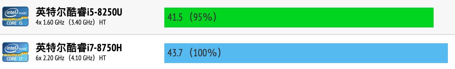 Intel Core i5-8250U和i7-8750H性能跑分对比评测