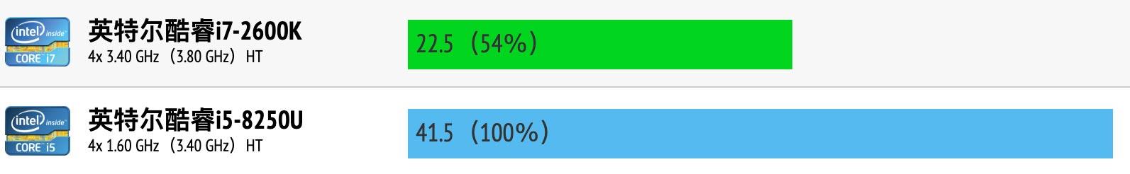 Intel Core i7-2600K和i5-8250U性能跑分对比评测