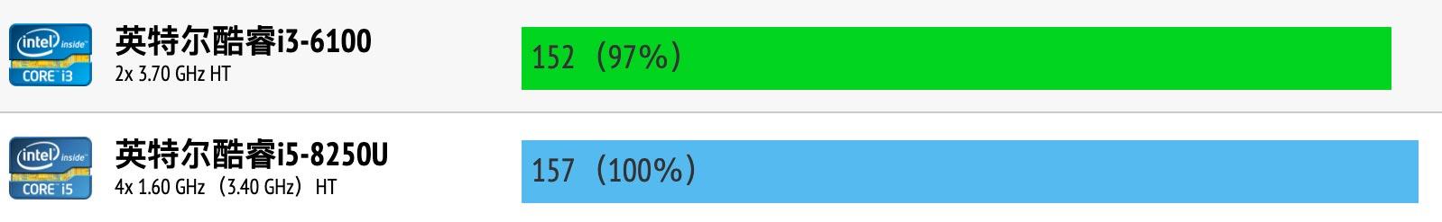 Intel Core i3-6100和i5-8250U性能跑分对比评测