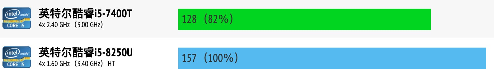 Intel Core i5-7400T和i5-8250U性能跑分对比评测