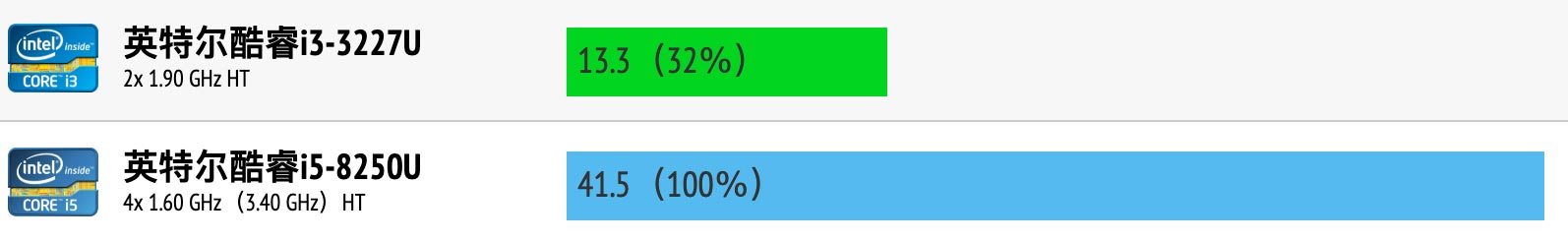 Intel Core i3-3227U和i5-8250U性能跑分对比评测