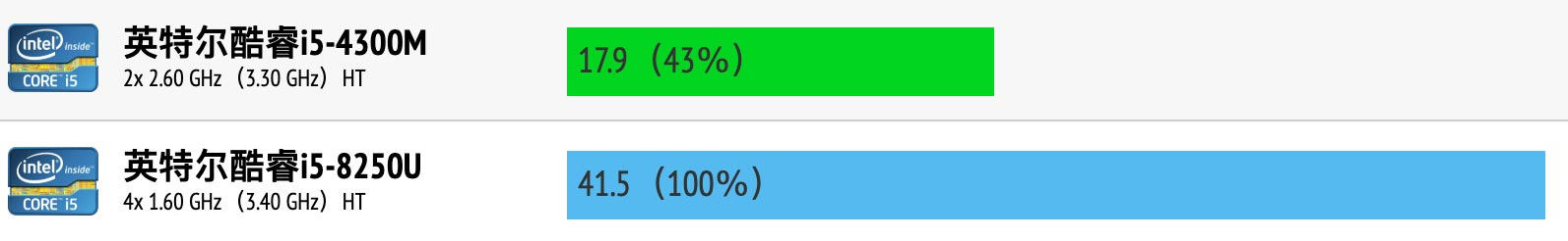 Intel Core i5-4300M和i5-8250U性能跑分对比评测
