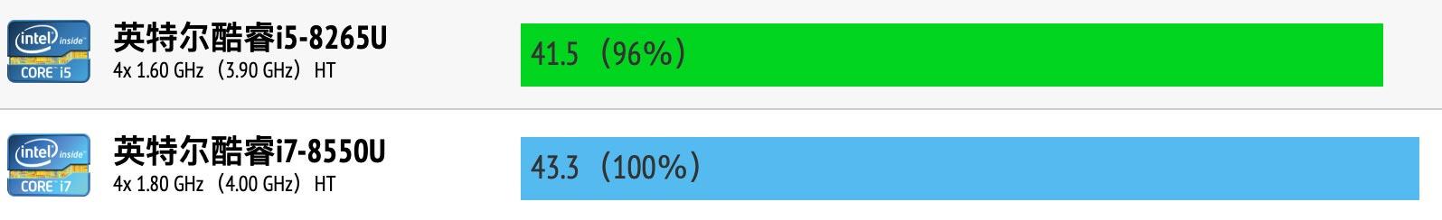 Intel Core i5-8265U和i7-8550U性能跑分对比评测