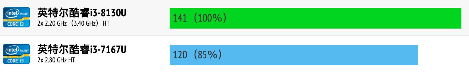Intel Core i3-8130U和i3-7167U性能跑分对比评测