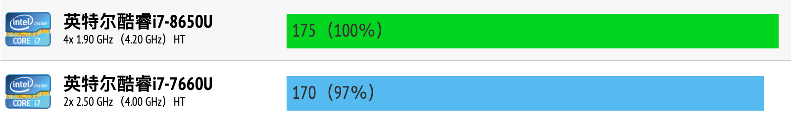 Intel Core i7-8650U和i7-7660U性能跑分对比评测