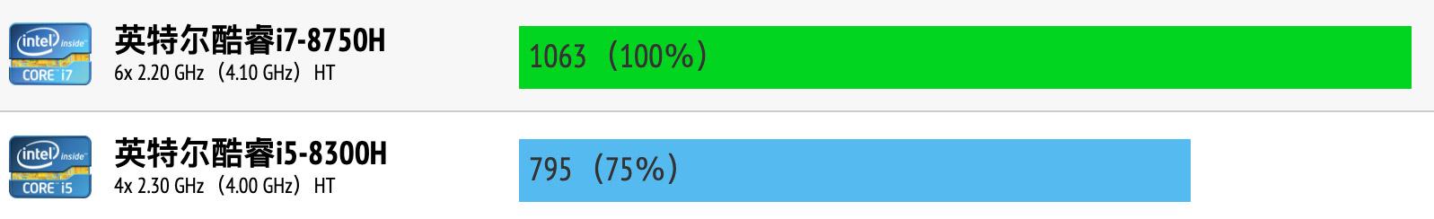 Intel Core i7-8750H和i5-8300H性能跑分对比评测