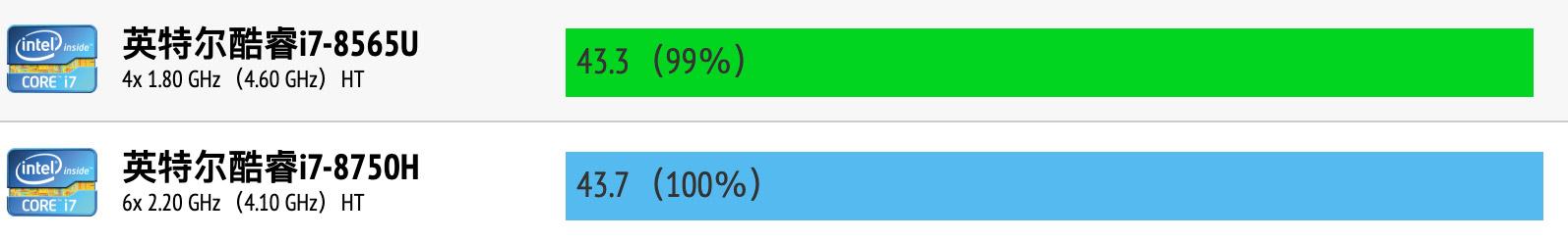 Intel Core i7-8565U和i7-8750H性能跑分对比评测