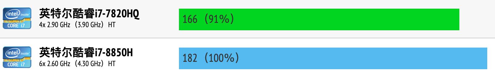 Intel Core i7-7820HQ和i7-8850H性能跑分对比评测