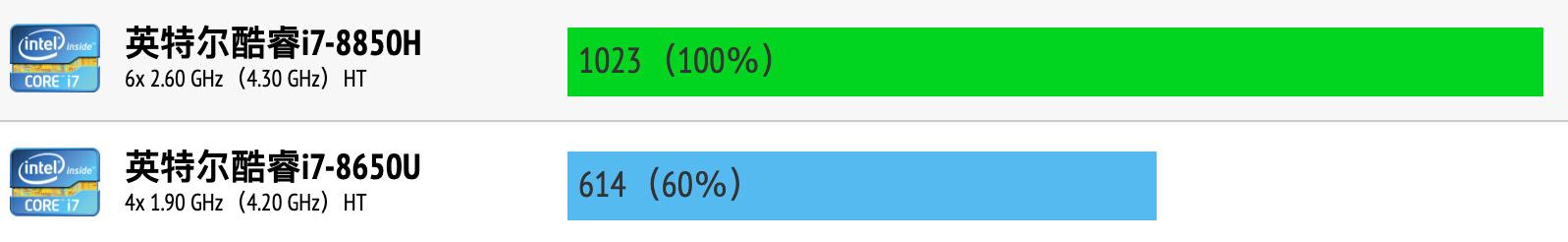 Intel Core i7-8850H和i7-8650U性能跑分对比评测