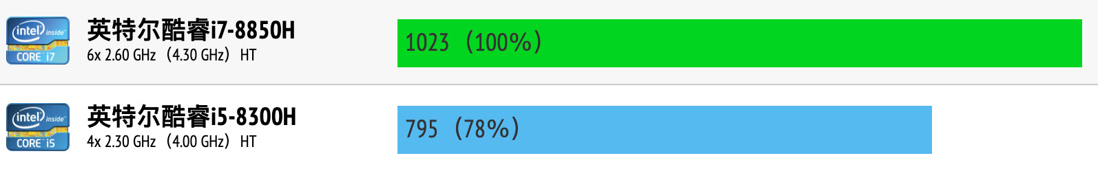 Intel Core i7-8850H和i5-8300H性能跑分对比评测