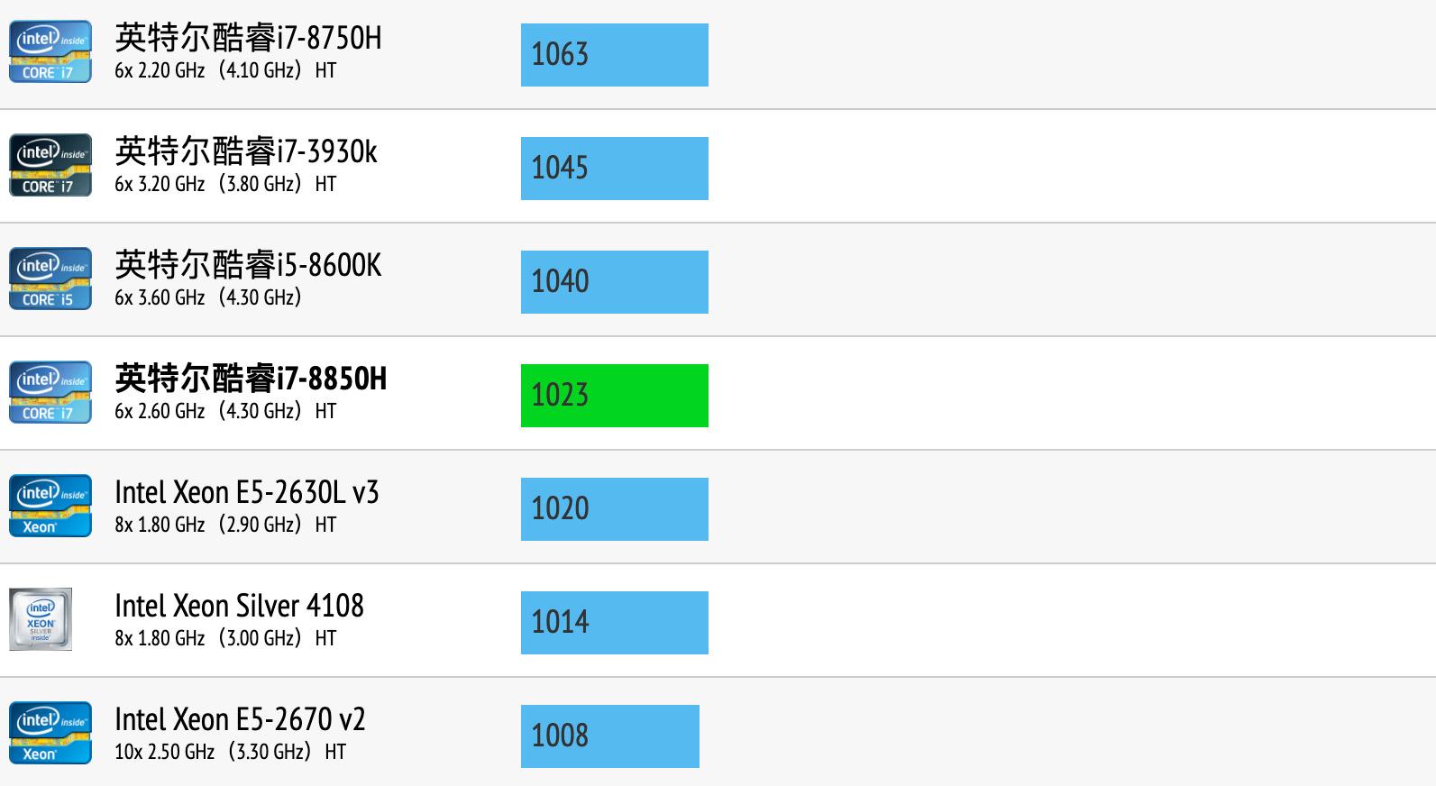 Intel Core i7-8850H性能跑分和评测