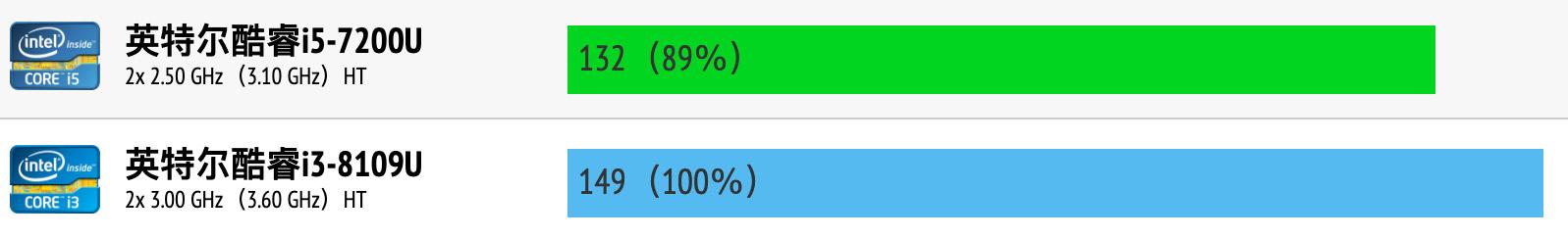 Intel Core i5-7200U和i3-8109U性能跑分对比评测
