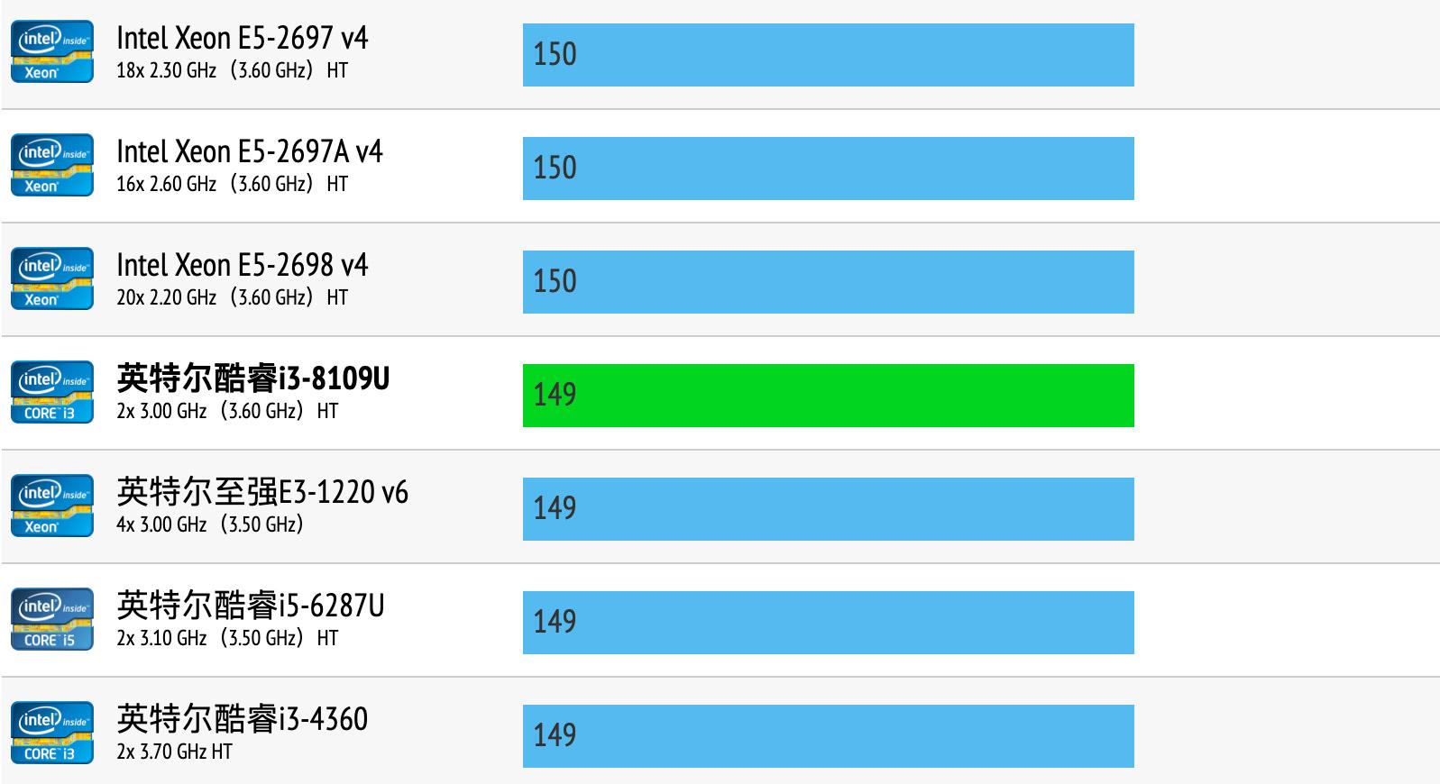 Intel Core i3-8109U性能跑分和评测