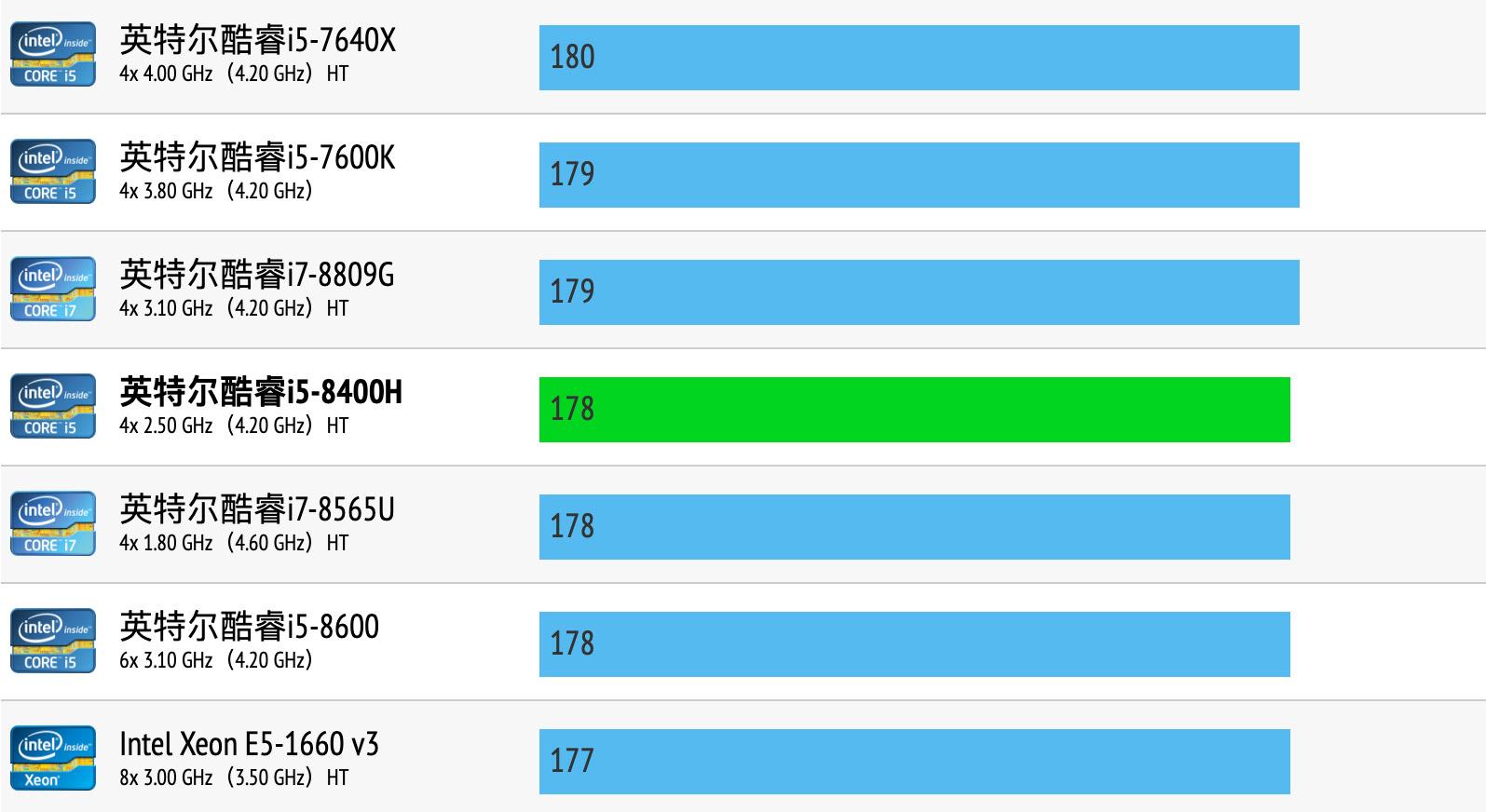 Intel Core i5-8400H性能跑分和评测