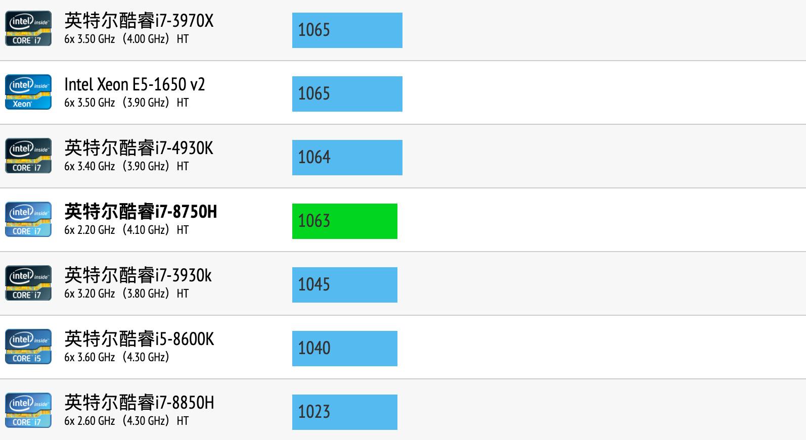 Intel Core i7-8750H性能跑分和评测