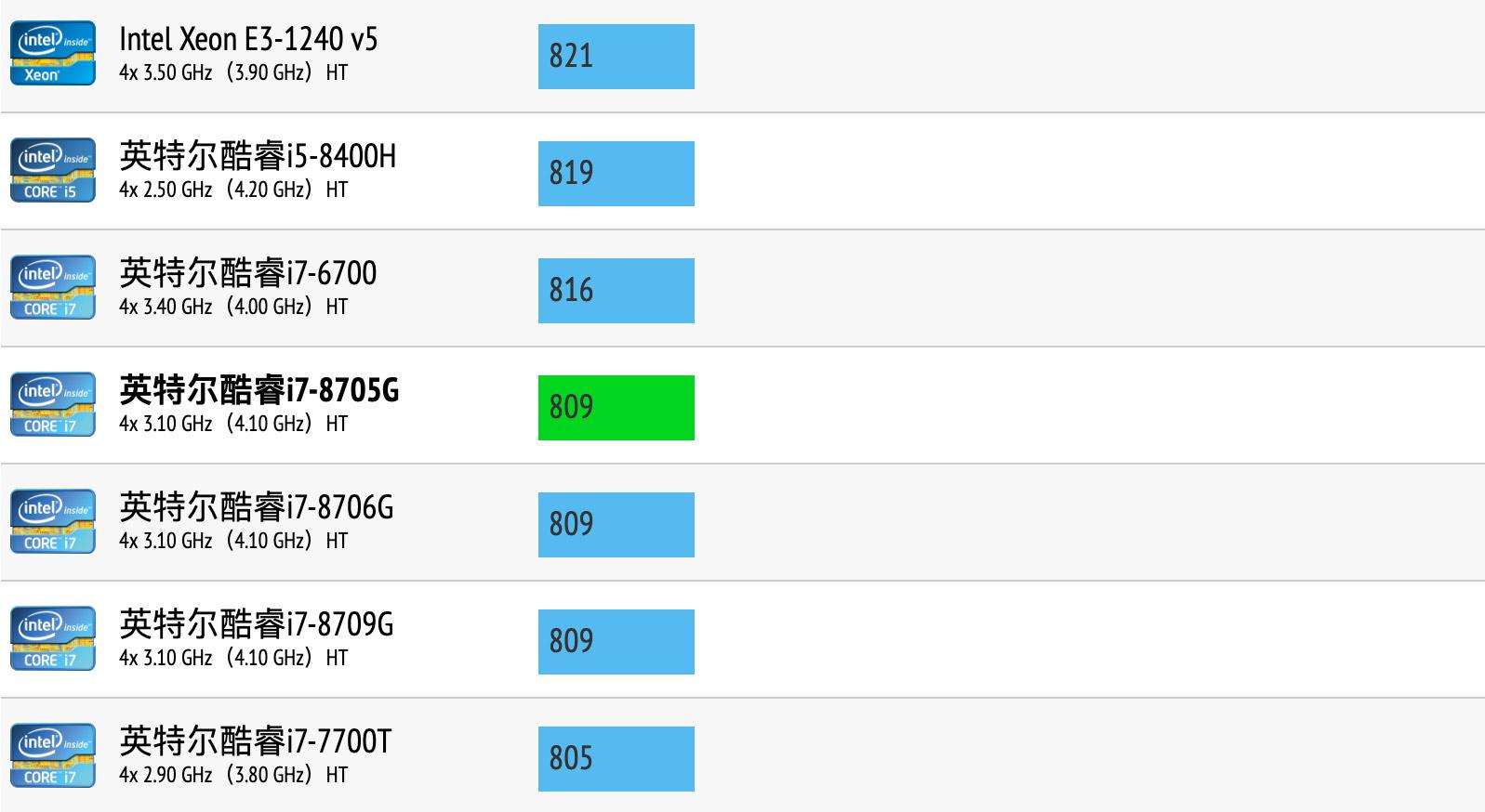 Intel Core i7-8705G性能跑分和评测