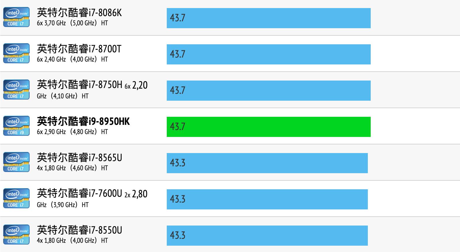 Intel Core i9-8950HK性能跑分和评测