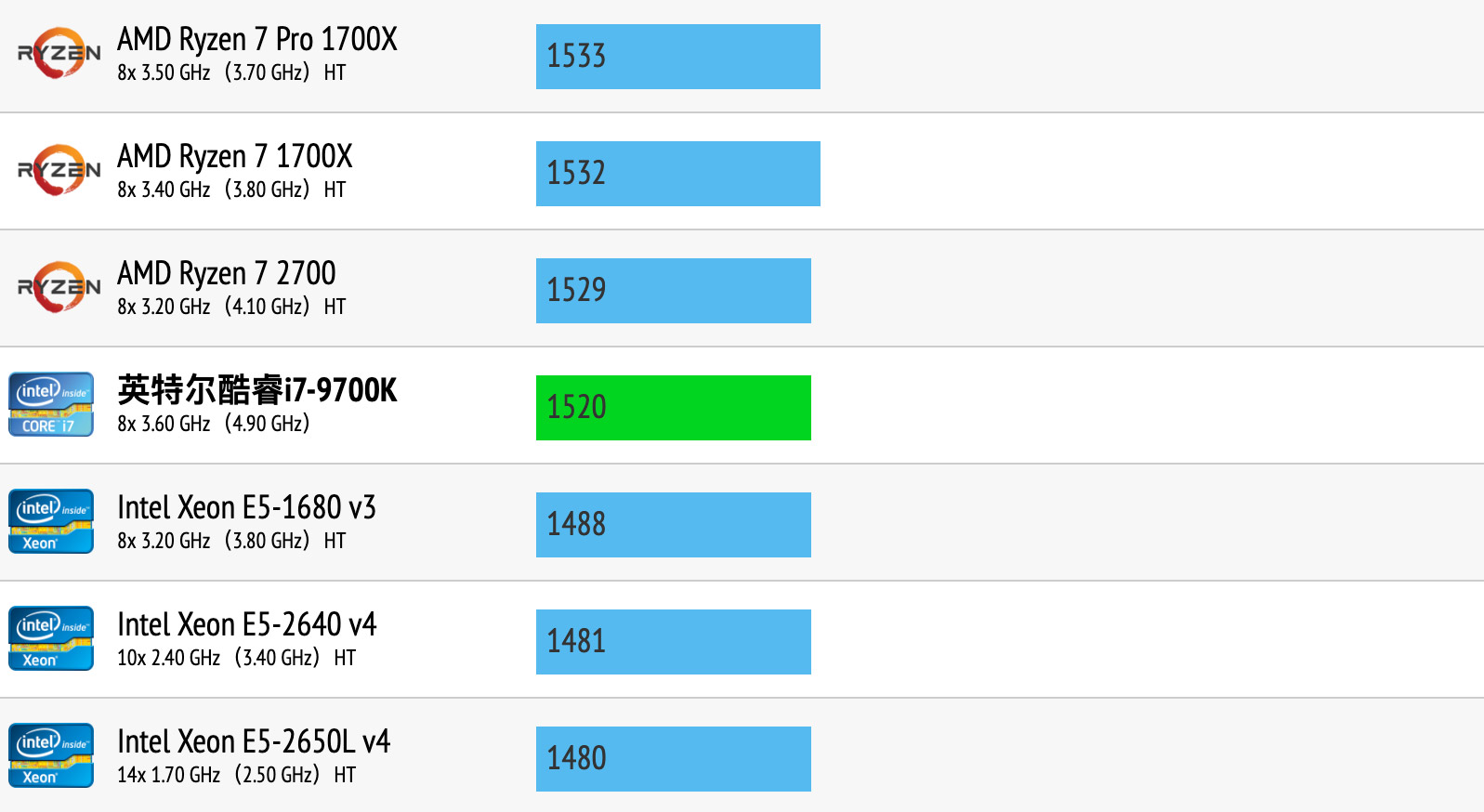 Intel Core i7-9700K性能跑分和评测