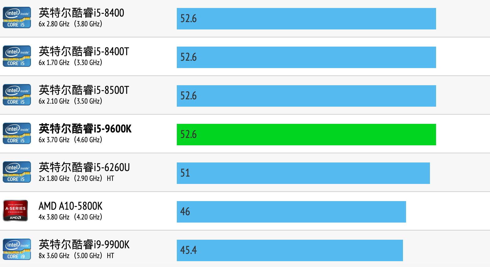 Intel Core i5-9600K性能跑分和评测
