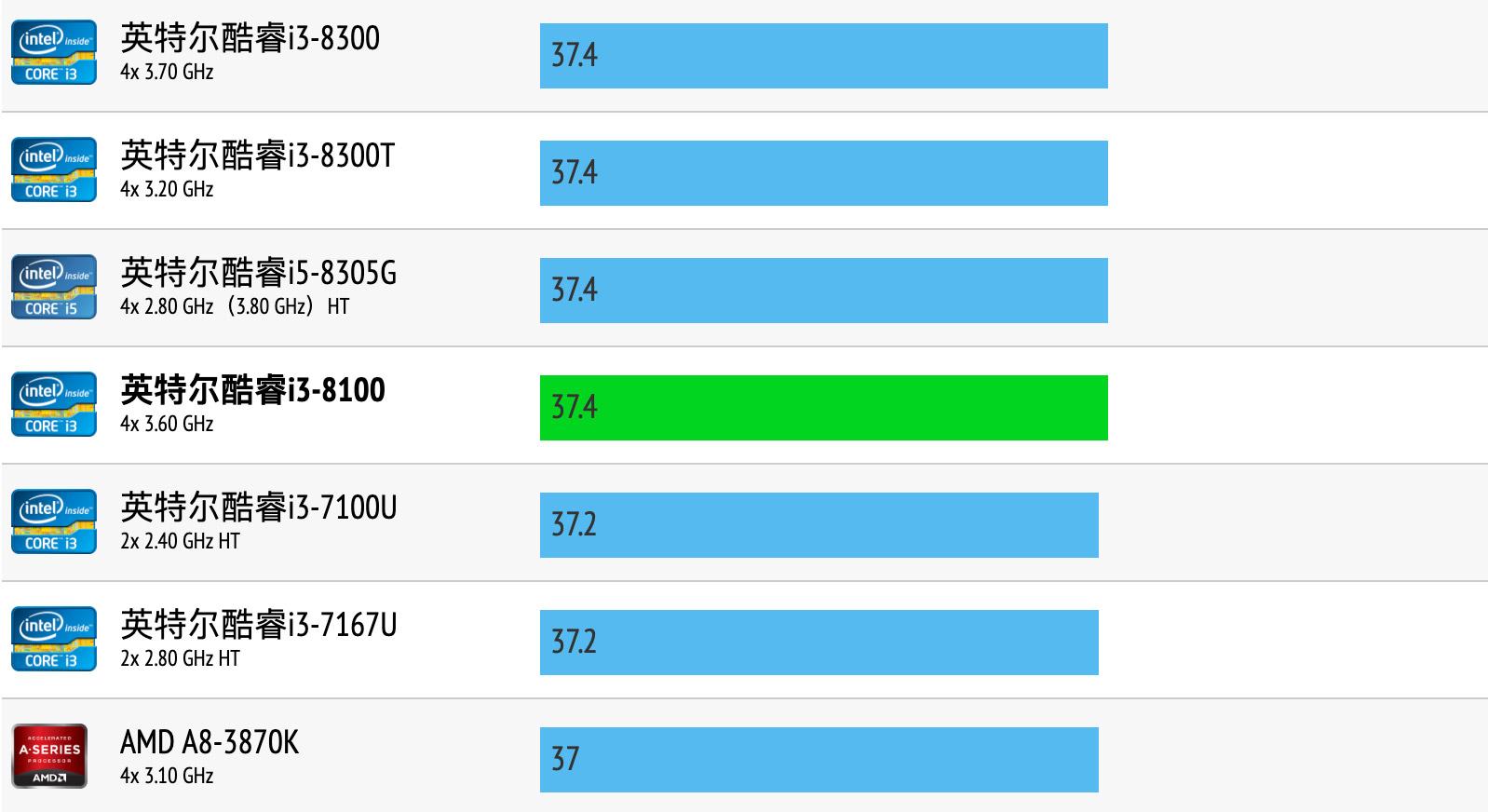 Intel Core i3-8100性能跑分和评测