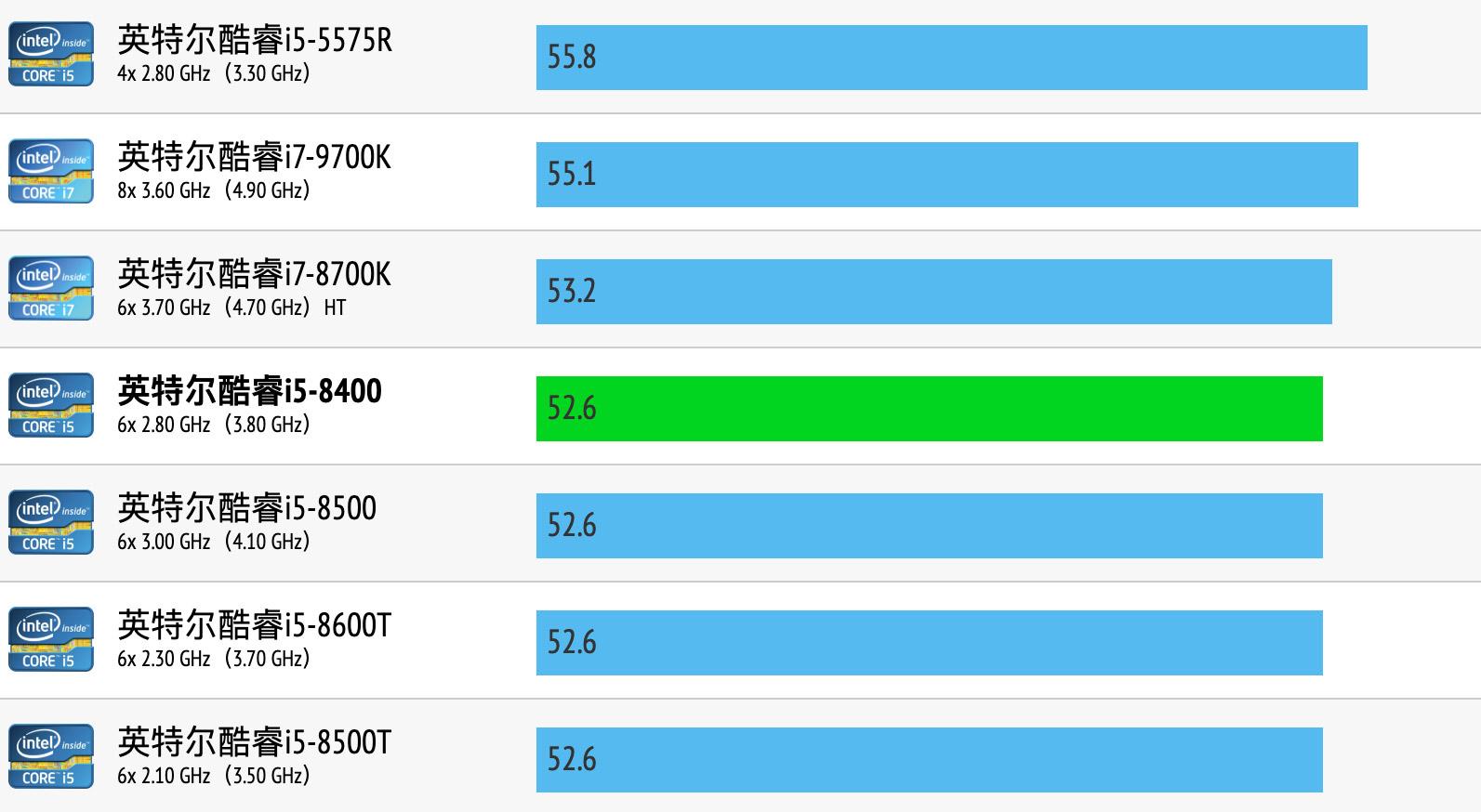 Intel Core i5-8400性能跑分和评测