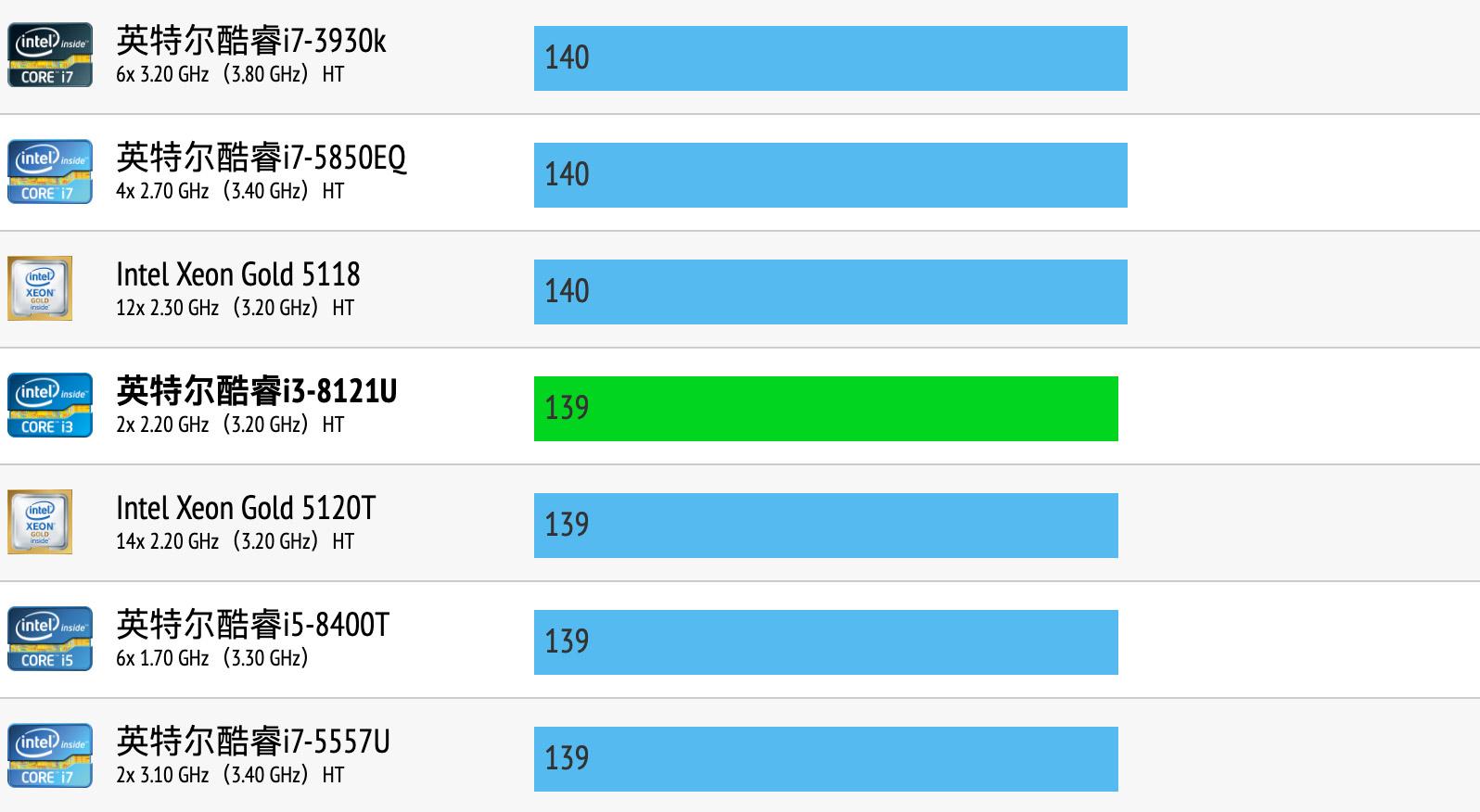 Intel Core i3-8121U性能跑分和评测