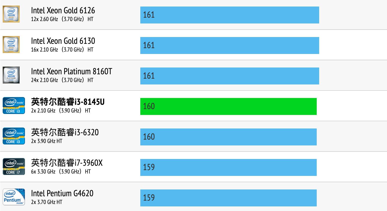 Intel Core i3-8145U性能跑分和评测