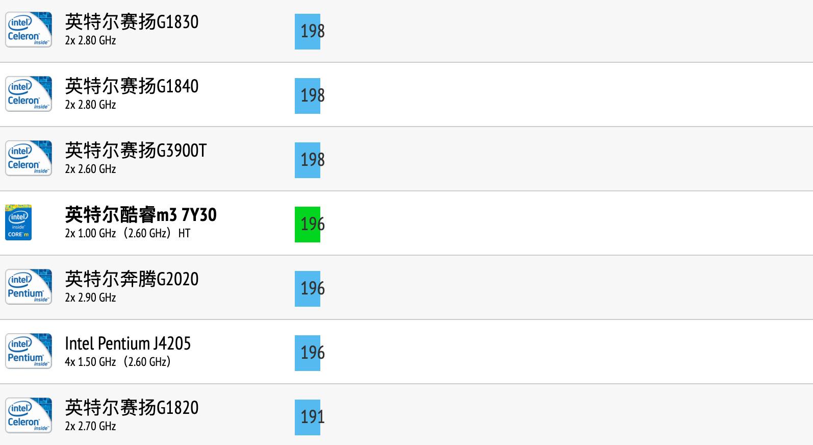 Intel Core m3 7Y30性能跑分和评测