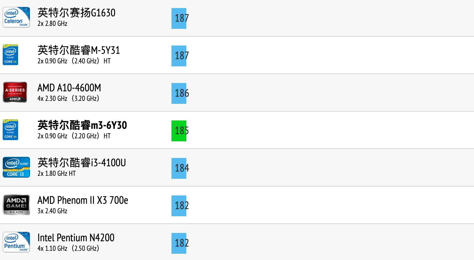 Intel Core m3-6Y30性能跑分和评测