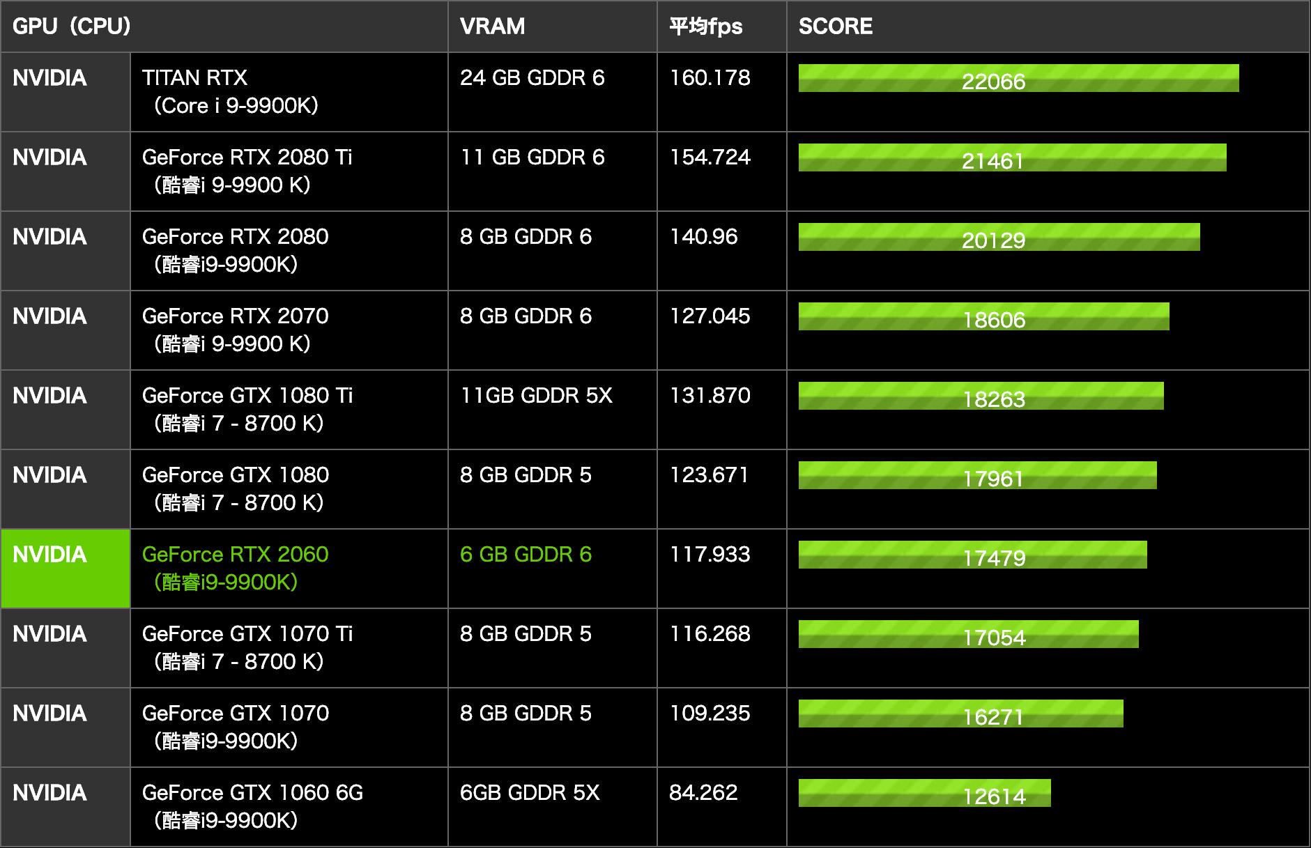 GeForce RTX 2060性能跑分和评测