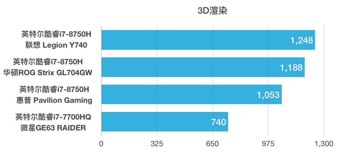 Intel Core i7-8750H和i7-7700HQ性能和跑分对比评测