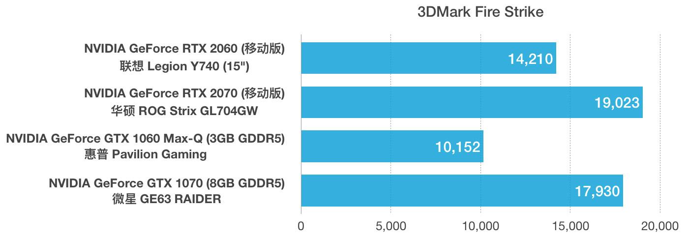 NVIDIA GeForce RTX 2060和2070 Max-Q性能跑分对比评测