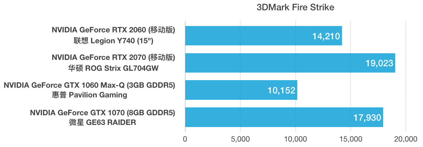 RTX 2060和2070 Max-Q,GTX 1070,1060 Max-Q性能跑分对比评测
