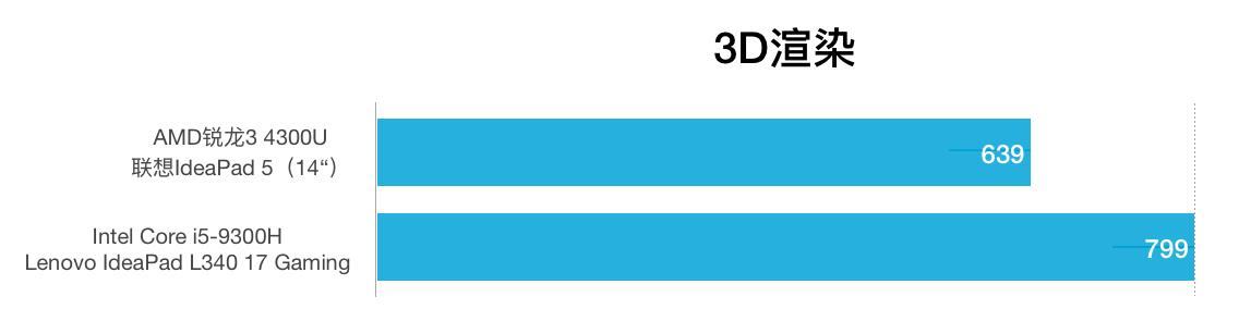 AMD R3 4300U和i5-9300H性能跑分对比和评测