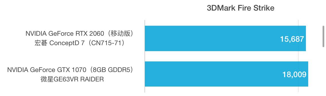 RTX 2060和GTX 1070性能跑分对比评测