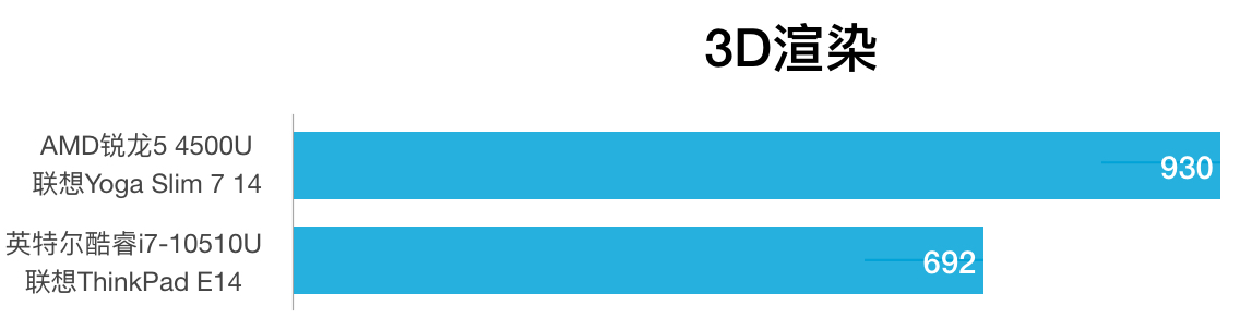 AMD R5 4500U和i7-10510U性能跑分对比和评测