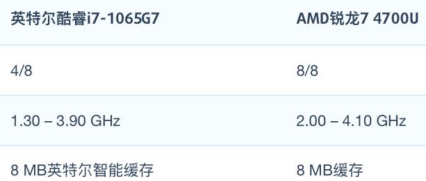 AMD R7 4700U和i7-1065G7性能跑分对比和评测