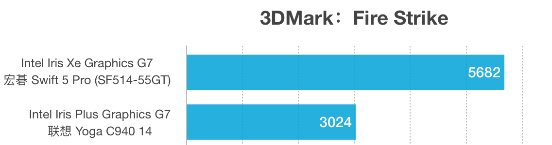 Iris Xe Graphics G7和Iris Plus Graphics G7性能跑分对比评测
