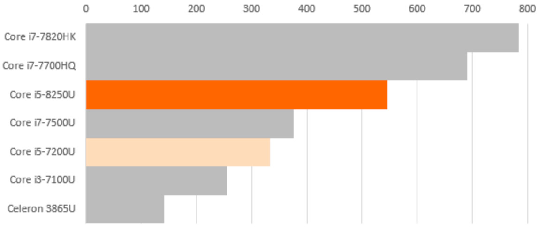 Intel Core i5-8250U和i5-7200U性能跑分对比评测