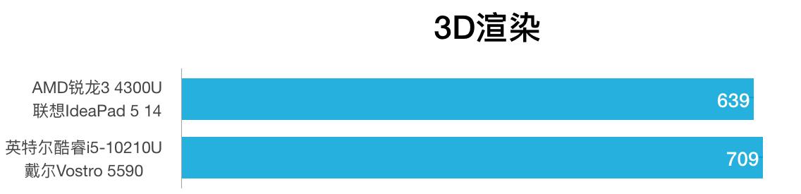 AMD R3 4300U和i5-10210U性能跑分对比和评测