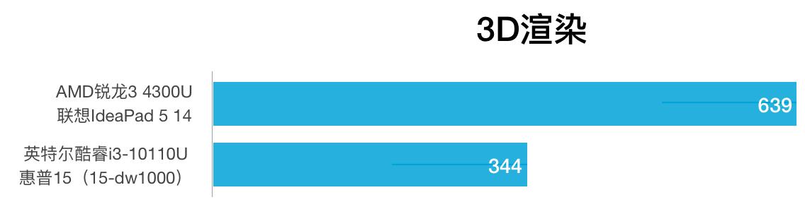 AMD R3 4300U和i3-10110U性能跑分对比和评测