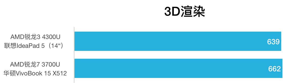 AMD Ryzen 3 4300U和Ryzen 7 3700U性能跑分对比评测