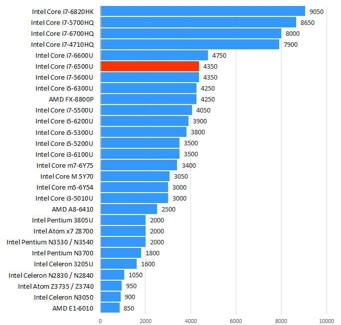 Intel Core i7-6500U性能跑分和评测