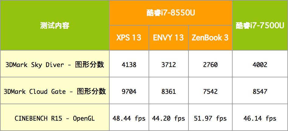 Intel Core i7-8550U性能跑分和评测