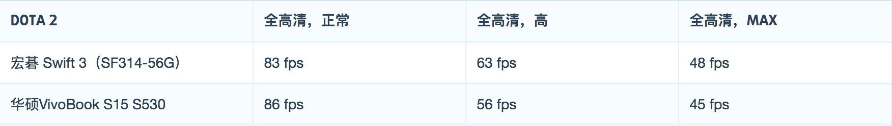 Acer 宏碁 蜂鸟Swift 3(SF314-56G)评测