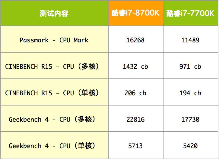 Intel Core i7-8700K性能跑分和评测