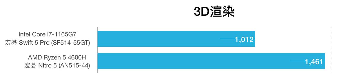 i7-1165G7和AMD R5 4600H性能跑分对比评测