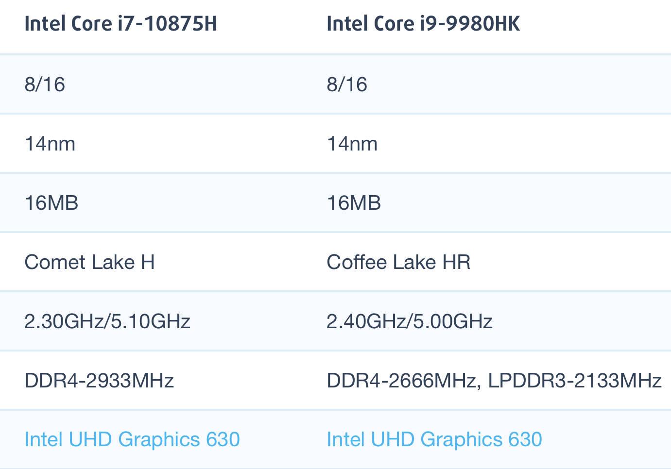 Intel Core i7-10875H和i9-9980HK性能跑分对比评测