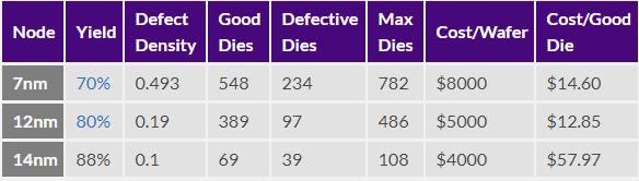 AMD 16核锐龙9售价5999元 芯片成本竟然这么低:不到300块